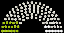 Parlamendi diagramm Stadtverordnetenversammlung Darmstadt arvamustega petitsioonile teemaga Schützt Wald und Gemarkung um Arheilgen und Wixhausen für Landwirtschaft, Naherholung und Klima.