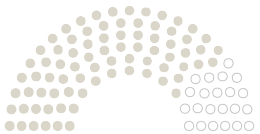 Diagram of Parliament's Gemeinderat Ammerbuch opinions on the petition on the subject of Fünf vor 12: für einen schöneren Schlossblick in Entringen