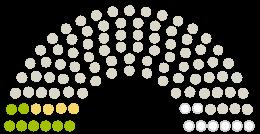 "Diagram of Parliament's Marktgemeinderat Meitingen opinions on the petition on the subject of Unterstützung der ""Meitinger Bannwald-Erklärung"""