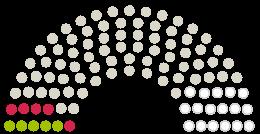 Diagrama de avize a Parlamentului  Leonding la petiția cu subiectul Der Grüngürtel von Leonding ist gefährdet – Wir brauchen Ihre Unterstützung!