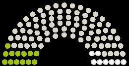 Diagramm der Stellungnahmen aus dem Parlament Gemeinderat Titz zu der Petition mit dem Thema 16. Bundesimmissonsschutzverordnung