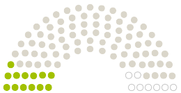 Diagram of Parliament's Gemeinderat Titz opinions on the petition on the subject of 16. Bundesimmissonsschutzverordnung