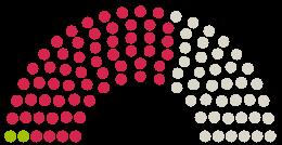 Parlamendi diagramm Bayerischer Landtag Baieri arvamustega petitsioonile teemaga Keine Testpflicht für Kinder in Kindertagesstätten und Schulen