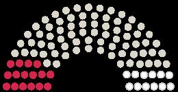 Diagrama de avize a Parlamentului Kreistag Göppingen la petiția cu subiectul Müllgebühren Kreis Göppingen