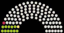 Diagram of Parliament's Deutscher Bundestag Germany opinions on the petition on the subject of #proparents, BRIGITTE und ELTERN fordern: Elternschaft als Diskriminierungsmerkmal ins AGG!