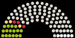 A Parlament diagrammja Stadtverordnetenversammlung Bernau bei Berlin a témához fűződő petícióhoz Deine Stimme für eine Schwimmhalle!