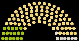 A Parlament diagrammja Niedersächsischer Landtag Alsó-Szászország a témához fűződő petícióhoz KiTas gegen das neue KiTa Gesetz in Niedersachsen