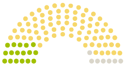Tableau des opinions du Parlement Niedersächsischer Landtag Basse-Saxe à la pétition avec le sujet KiTas gegen das neue KiTa Gesetz in Niedersachsen