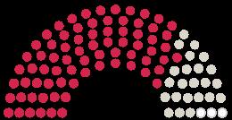 Diagram of Parliament's Stadtrat Korschenbroich opinions on the petition on the subject of Rettet die Spielwiese im Eickerender Feld für die Kinder und Jugendlichen!