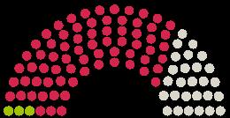 Diagrama de avize a Parlamentului Bayerischer Landtag Bavaria la petiția cu subiectul Keine Testpflicht für Kinder als Voraussetzung zur Teilnahme am Unterricht