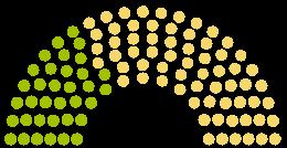 Diagram över parlamentets Stadtrat Geseke yttranden om petition med ämnet Grundschulkonzept Für Geseke: Wir Fordern Den Erhalt Aller Bestehenden Grundschulstandorte!