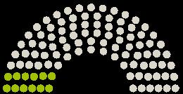 Parlamendi diagramm Gemeinderat Sehnde arvamustega petitsioonile teemaga Es ist 5 vor 12: Kein Logistikunternehmen im geplanten Gewerbegebiet Sehnde-Ost!