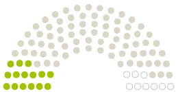 Diagram of Parliament's Rat der Stadt Hildesheim opinions on the petition on the subject of Schwimmnudel statt Rettungsring - Hildesheim braucht ein neues Schwimmbecken!