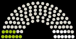 Diagrama de avize a Parlamentului Stadtrat Wassenberg la petiția cu subiectul Gegen den Bau von Windkraftanlagen im Birgeler (Ur-)wald