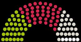 Parlamendi diagramm Stadtrat Neuwied arvamustega petitsioonile teemaga Gegen die Erhöhung der Grundsteuer um 45%