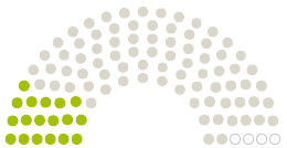 Parlamendi diagramm Stadtrat Jena arvamustega petitsioonile teemaga Stoppt den Verkehrsversuch in der Camsdorfer Straße!