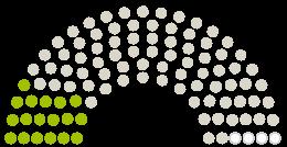 A Parlament diagrammja Stadtrat Jéna a témához fűződő petícióhoz Stoppt den Verkehrsversuch in der Camsdorfer Straße!