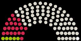 "Diagram över parlamentets Gemeinderat Oberkochen yttranden om petition med ämnet ""Nein"" zum Gewerbegebiet Oberkochen Süd III"