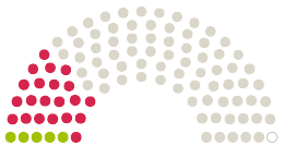"Diagrama de avize a Parlamentului Gemeinderat Oberkochen la petiția cu subiectul ""Nein"" zum Gewerbegebiet Oberkochen Süd III"