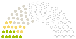 Diagram of Parliament's Gemeinderat Steinalben opinions on the petition on the subject of Wir sagen NEIN zur geplanten Photovoltaikanlage im Naturpark Pfälzer Wald, Gemarkung Steinalben
