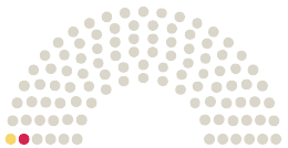 Diagram komentárov z Parlamentu Deutscher Bundestag Nemecko na petíciu s danou témou Änderung des §6 StVG - Gesetzesbeschluss zum Straßenverkehrsgesetz - Drucksache 432/21
