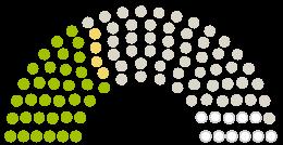 """Diagrama de avize a Parlamentului Gemeinderat Radolfzell la petiția cu subiectul Hände weg vom Seeufer-Biotop """"Streuhau"""" in Radolfzell am Bodensee!"""