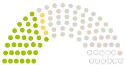 "Diagrami i mendimeve të Parlamentit Gemeinderat Radolfzell në peticionin mbi temën Hände weg vom Seeufer-Biotop ""Streuhau"" in Radolfzell am Bodensee!"