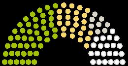 Diagram of Parliament's Kreistag Rendsburg-Eckernförde opinions on the petition on the subject of 1 Landkreis 1 Klinik 2 Standorte / Die Imland Klinik in Eckernförde muss bleiben!