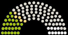 Parlamendi diagramm Stadtrat Bad Wünnenberg arvamustega petitsioonile teemaga Verkehrsberuhigung im Ortskern von Bad Wünnenberg-Haaren