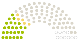 Diagram of Parliament's Stadtrat Bad Wünnenberg opinions on the petition on the subject of Verkehrsberuhigung im Ortskern von Bad Wünnenberg-Haaren