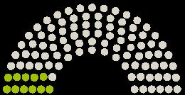 A Parlament diagrammja Stadtrat Passau a témához fűződő petícióhoz #passauforchoice - Schwangerschaftsabbrüche am städtischen Klinikum ermöglichen