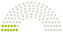 Grafiek van standpunten van het parlement Stadtrat Passau naar de petitie met het onderwerp #passauforchoice - Schwangerschaftsabbrüche am städtischen Klinikum ermöglichen