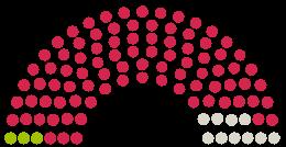 Diagram of Parliament's Kreistag Rendsburg-Eckernförde opinions on the petition on the subject of Wiedereinsetzung des Schulbusverkehrs im Kreis RD-Eck