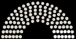 Diagram of Parliament's Gemeinderat Radolfzell am Bodensee opinions on the petition on the subject of Gegen den Abriss des Eispavillon Da Toni an der Seepromenade!